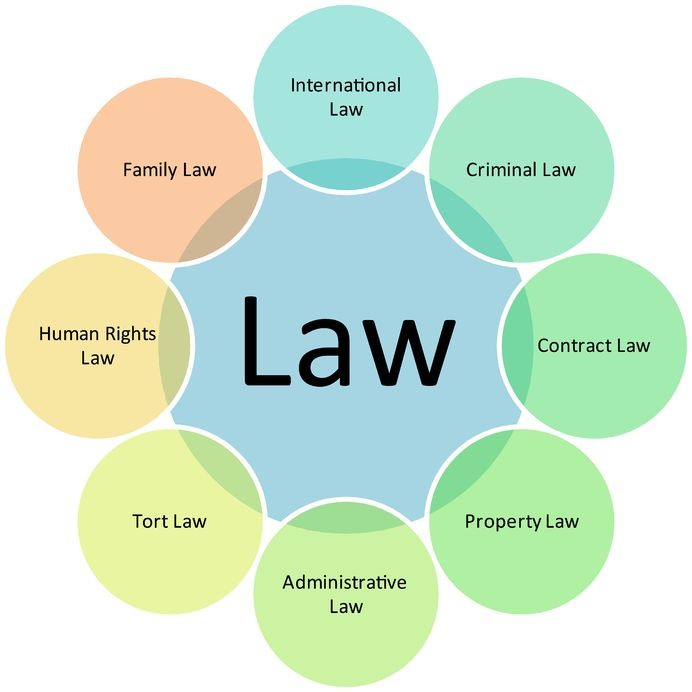 the different types of law